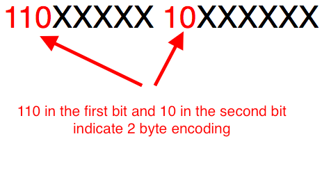 Filling these bits in the 2 byte encoding format we get the UTF-8 2 byte encoding representation of ñ shown below.  sc 1 st  naveenr.net : utf 8 character set table - pezcame.com