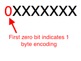 UTF-8 1 byte encoding